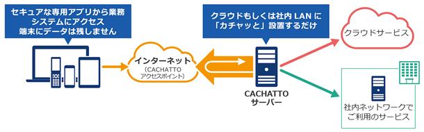 CACHATTO(カチャット)製品詳細1