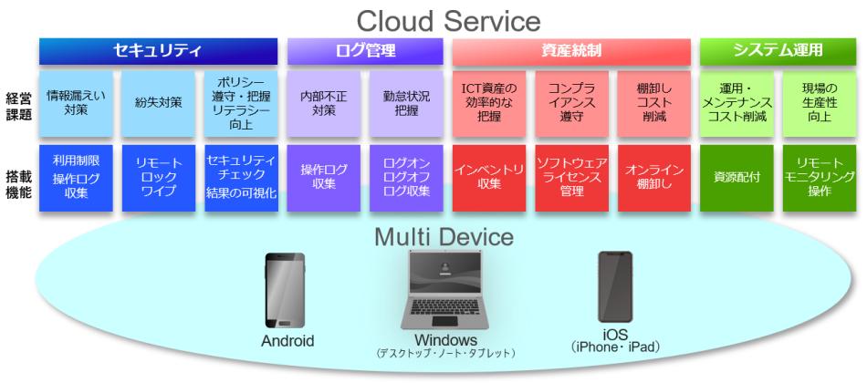 クライアントPCの運用一括管理/クラウド IT Policy N@vi製品詳細1