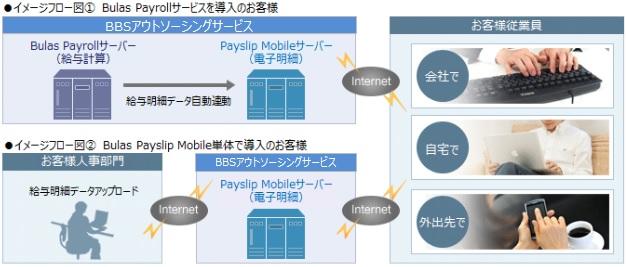 Bulas Payslip Mobile製品詳細1