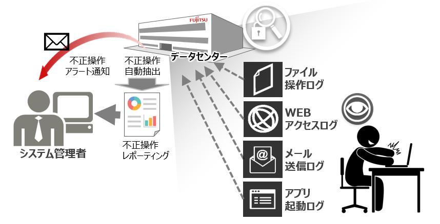 IT Policy N@vi製品詳細3