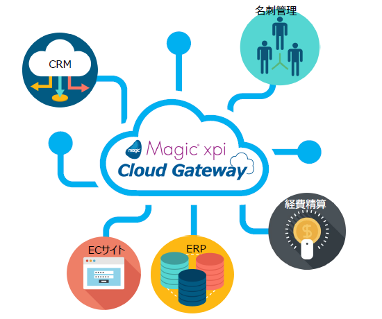 Magic xpi Cloud Gateway製品詳細1