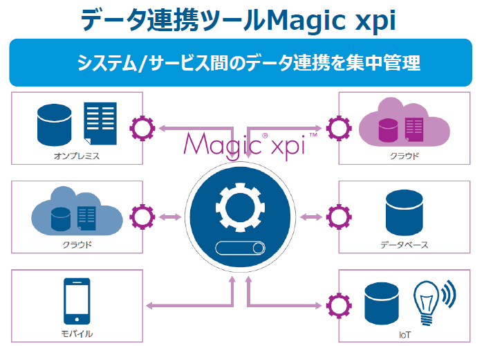 Magic xpi Cloud Gateway製品詳細2