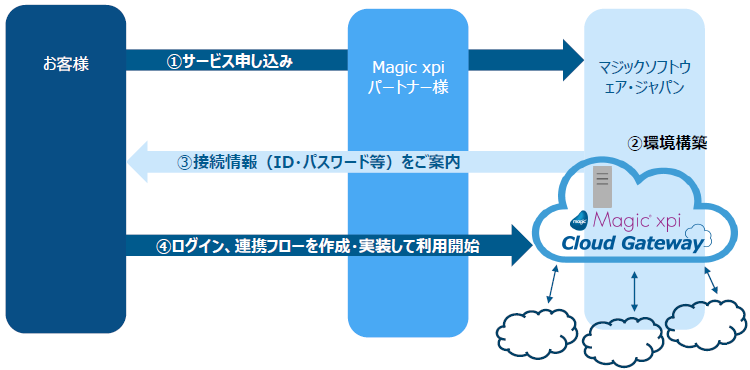 Magic xpi Cloud Gateway製品詳細3