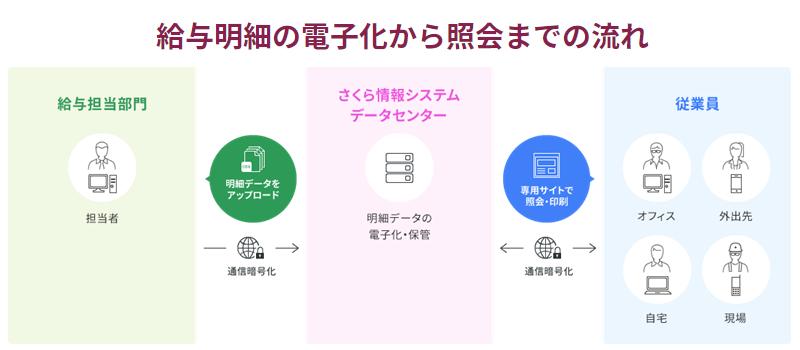 HRA給与明細照会サービス製品詳細2