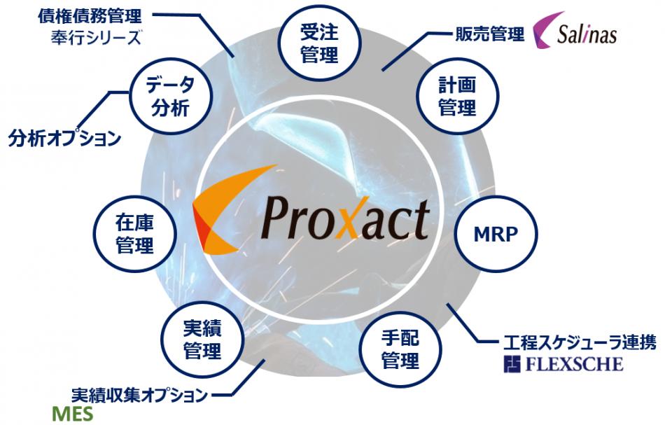 Proxact製品詳細1