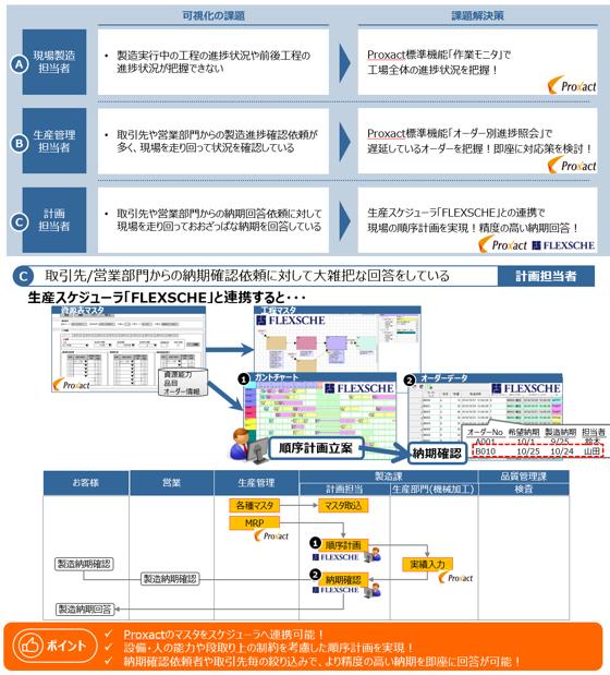 Proxact製品詳細2
