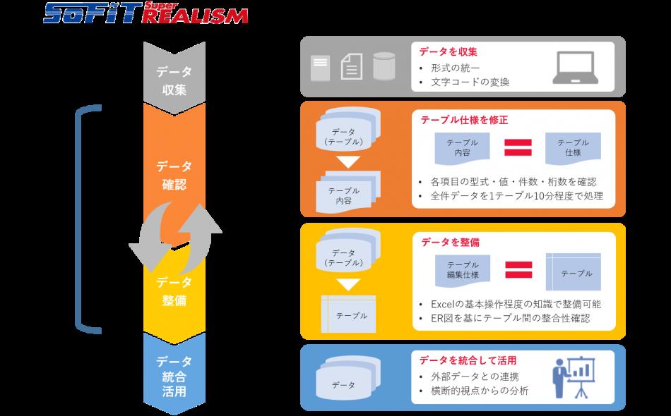 SOFIT Super REALISM製品詳細2