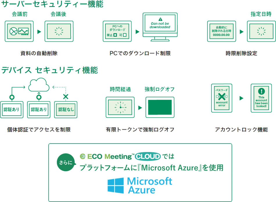 ECO Meeting PRO/ECO Meeting CLOUD製品詳細3