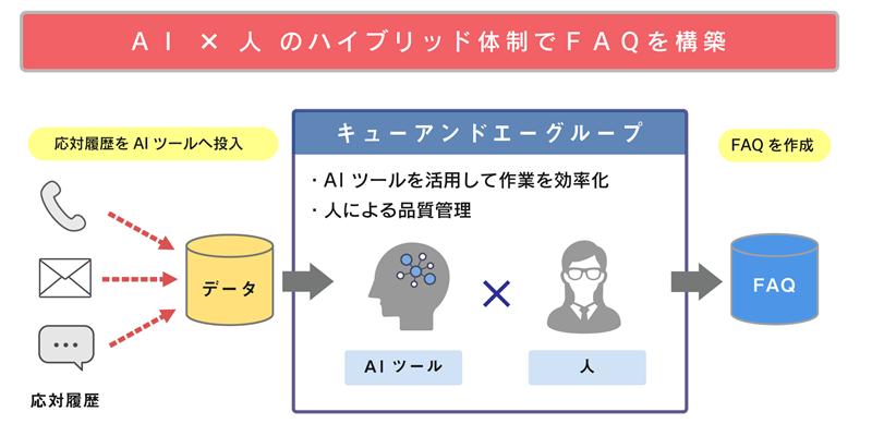 AI FAQ構築サービス製品詳細2