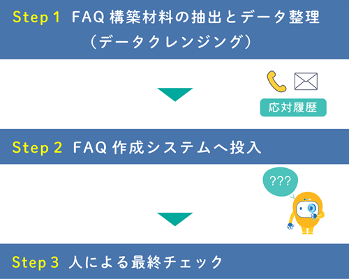 AI FAQ構築サービス製品詳細3