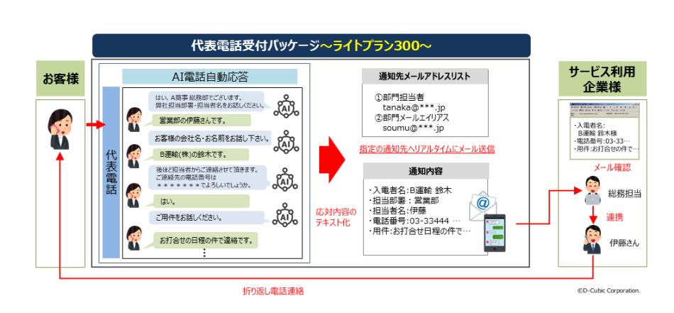 AI電話自動応答サービス製品詳細1