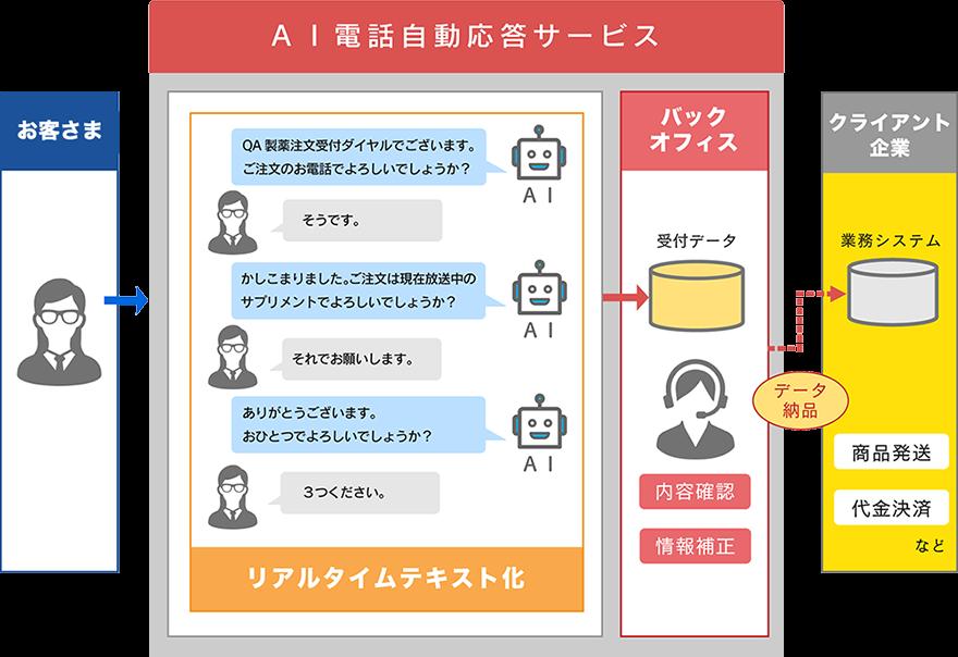 AI電話自動応答サービス製品詳細2