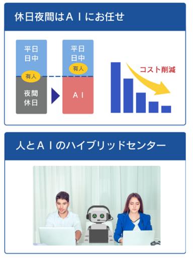 AI電話自動応答サービス製品詳細3