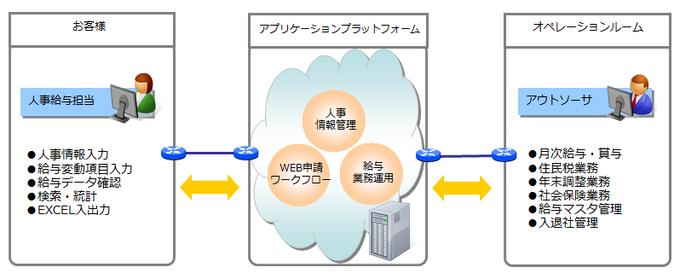 業務とシステムに精通した専門家集団によるアウトソーシングサービス製品詳細1