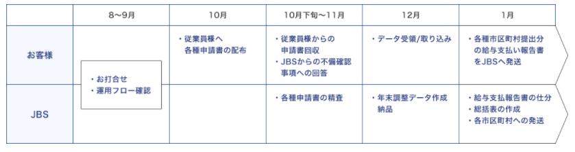 年末調整アウトソーシング製品詳細3
