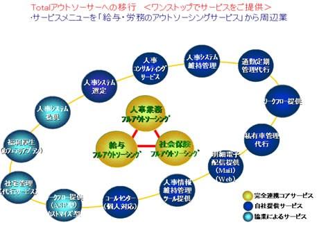 フルオーダーシステム活用BPOで「働き方改革」を支援製品詳細1