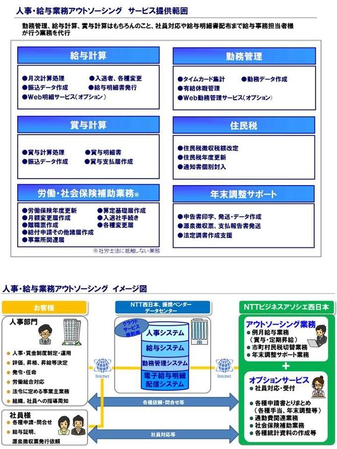 NTTグループで培った豊富なノウハウと実績でお客様を万全サポート製品詳細1