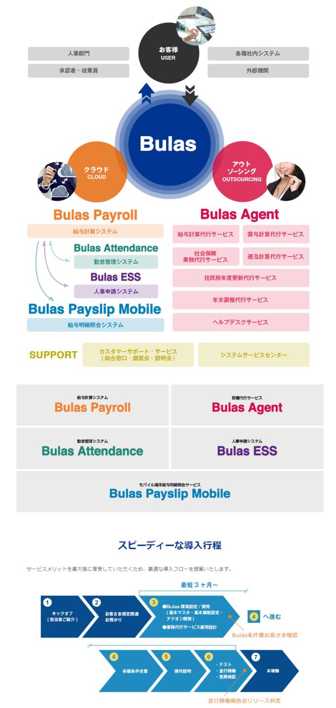 人事給与トータルアウトソーシングサービス Bulas製品詳細1