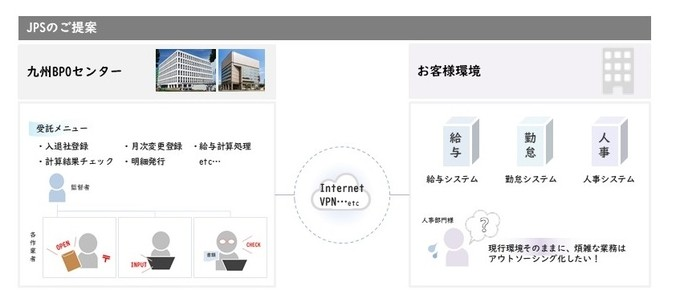 BPOソリューション製品詳細1
