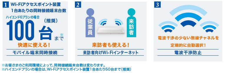 ギガらくWi-Fi製品詳細1