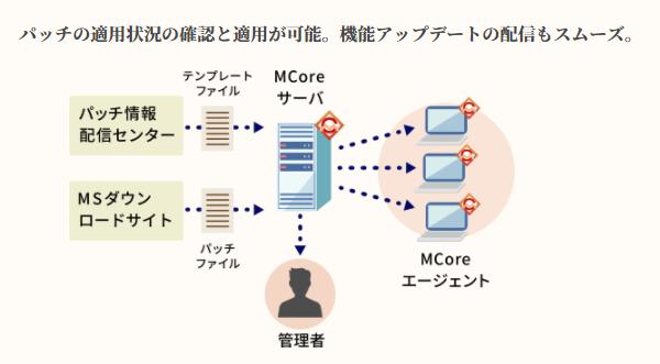 MCore製品詳細2