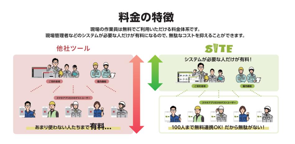 現場管理システム「SITE」製品詳細2