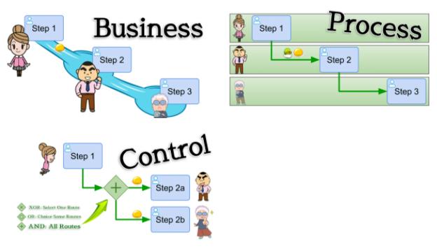 Questetra BPM Suite製品詳細2