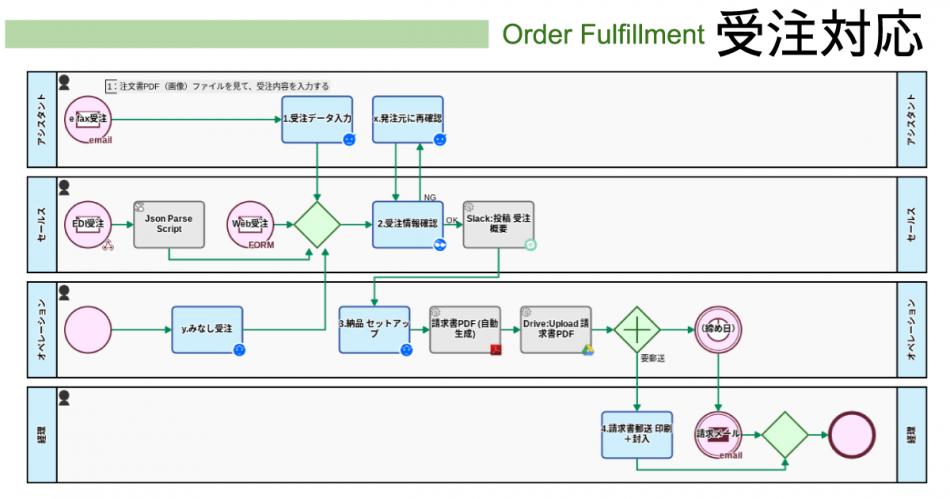 Questetra BPM Suite製品詳細3