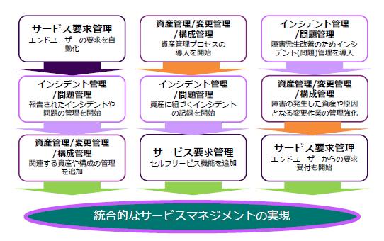 ITサービスマネジメントソリューション製品詳細3