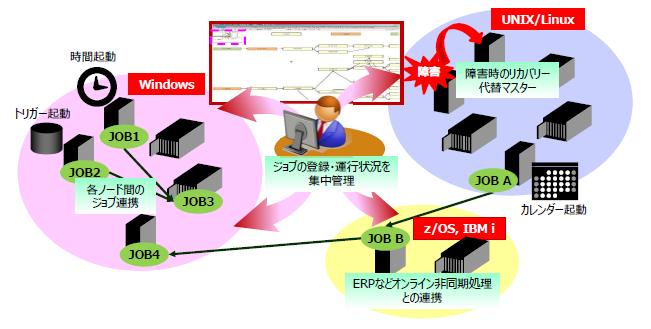 統合運用管理ソリューション製品詳細2
