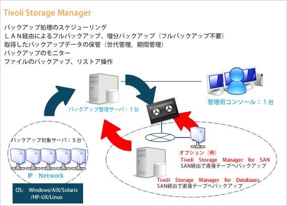 統合運用管理ソリューション製品詳細3