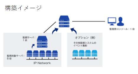 統合運用管理ソリューション製品詳細1