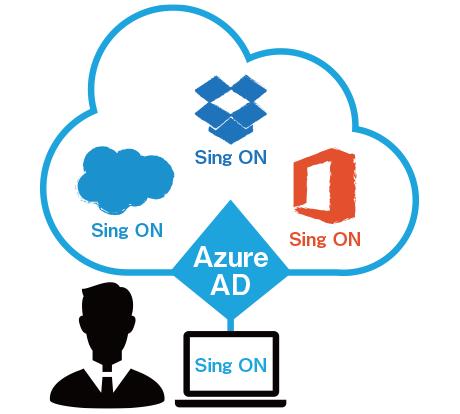 Microsoft Intune 導入支援サービス製品詳細2