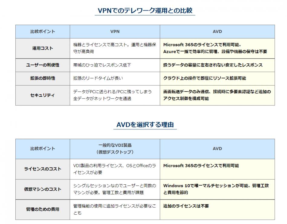 Azure Virtual Desktop(AVD 旧WVD)導入支援サービス製品詳細1