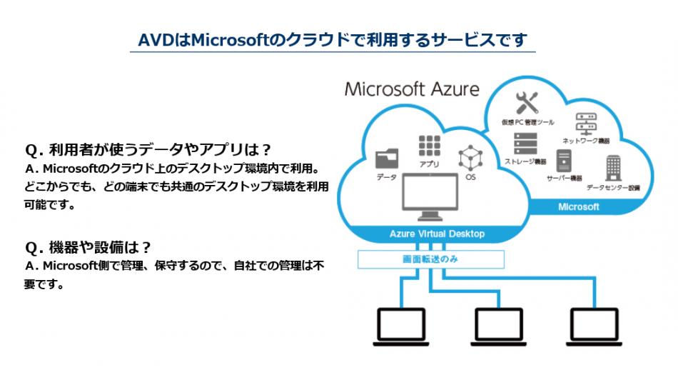 Azure Virtual Desktop(AVD 旧WVD)導入支援サービス製品詳細2