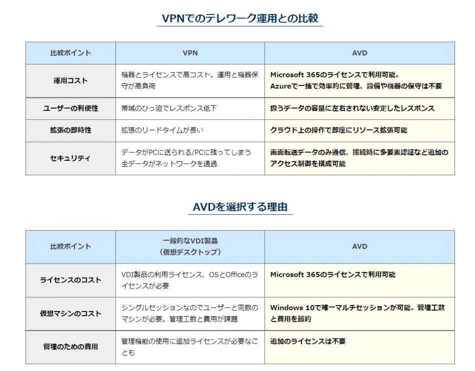 Azure Virtual Desktop(AVD 旧WVD)導入支援サービス製品詳細3