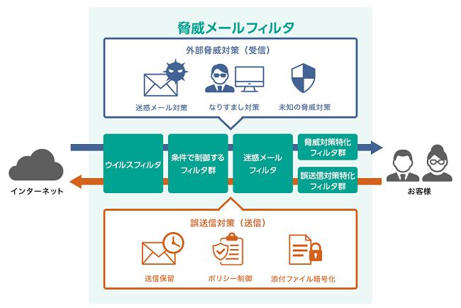 IIJセキュアMXサービス製品詳細1