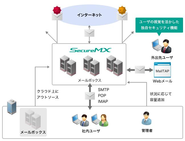 IIJセキュアMXサービス製品詳細3