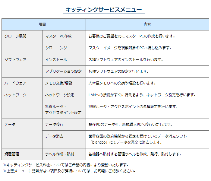 キッティングサービス製品詳細2