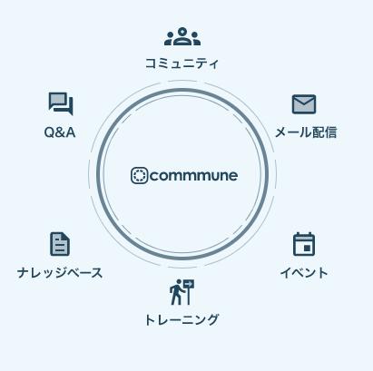 commmune製品詳細1