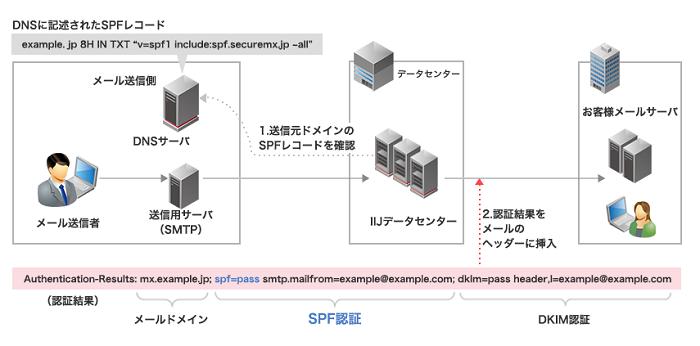 IIJセキュアMXサービス製品詳細2