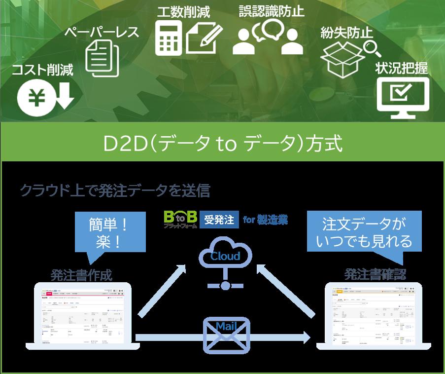 BtoBプラットフォーム 受発注 for 製造業製品詳細1