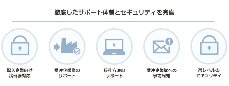 BtoBプラットフォーム 受発注 for 製造業製品詳細3