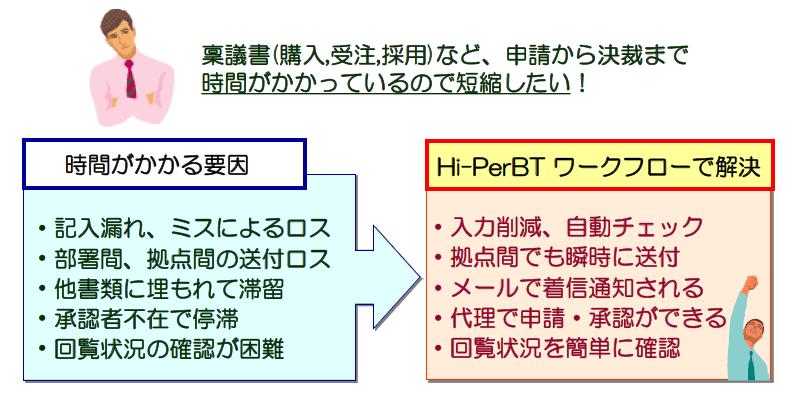 Hi-PerBT ワークフロー製品詳細2