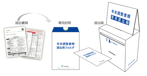 年末調整BPOサービス『Mominoki』製品詳細2