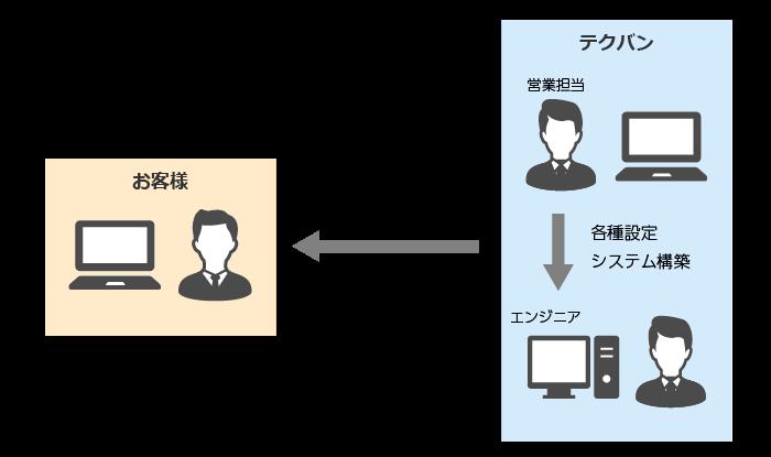 電子文書管理システム SPA製品詳細2