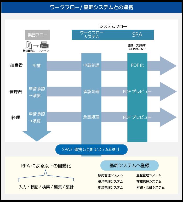 電子文書管理システム SPA製品詳細3