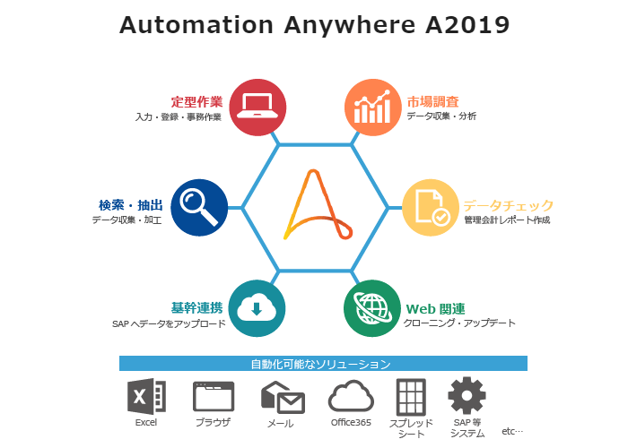 Automation Anywhere A2019製品詳細1