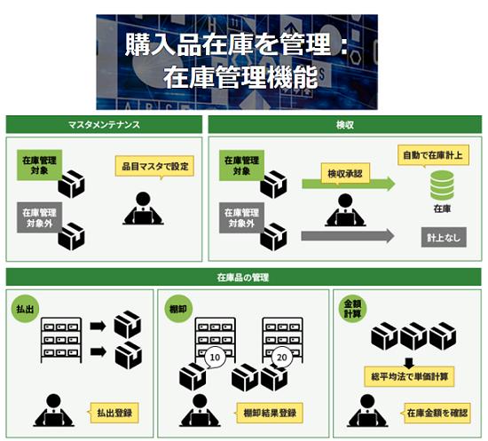 Hi-PerBT 購買管理製品詳細2