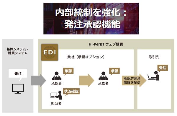 Hi-PerBTウェブ購買製品詳細2
